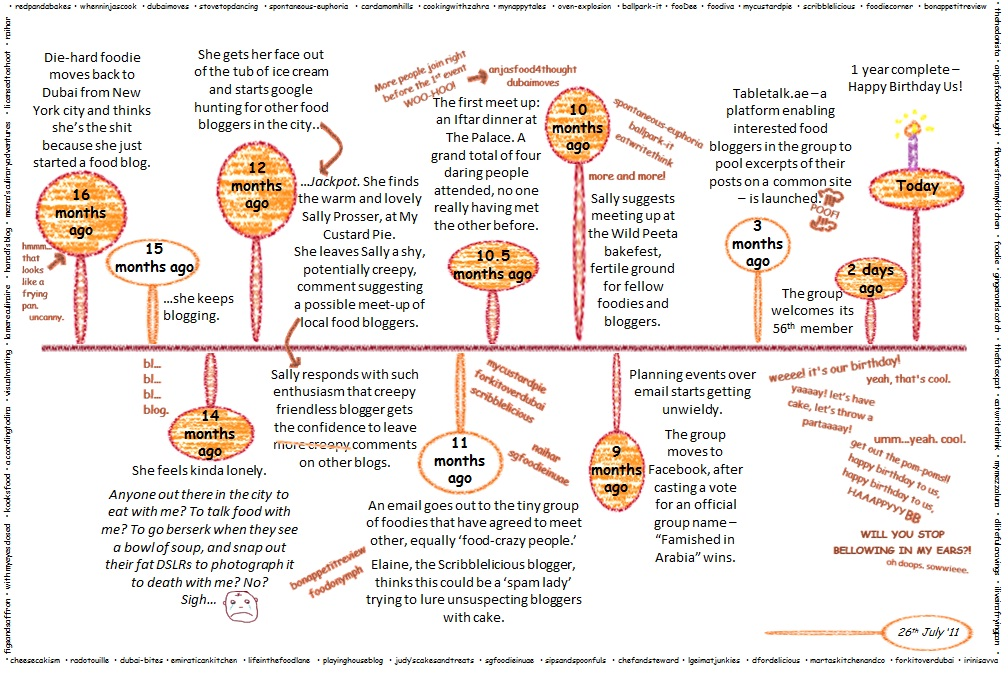 the food timeline history notes bread entire tips page